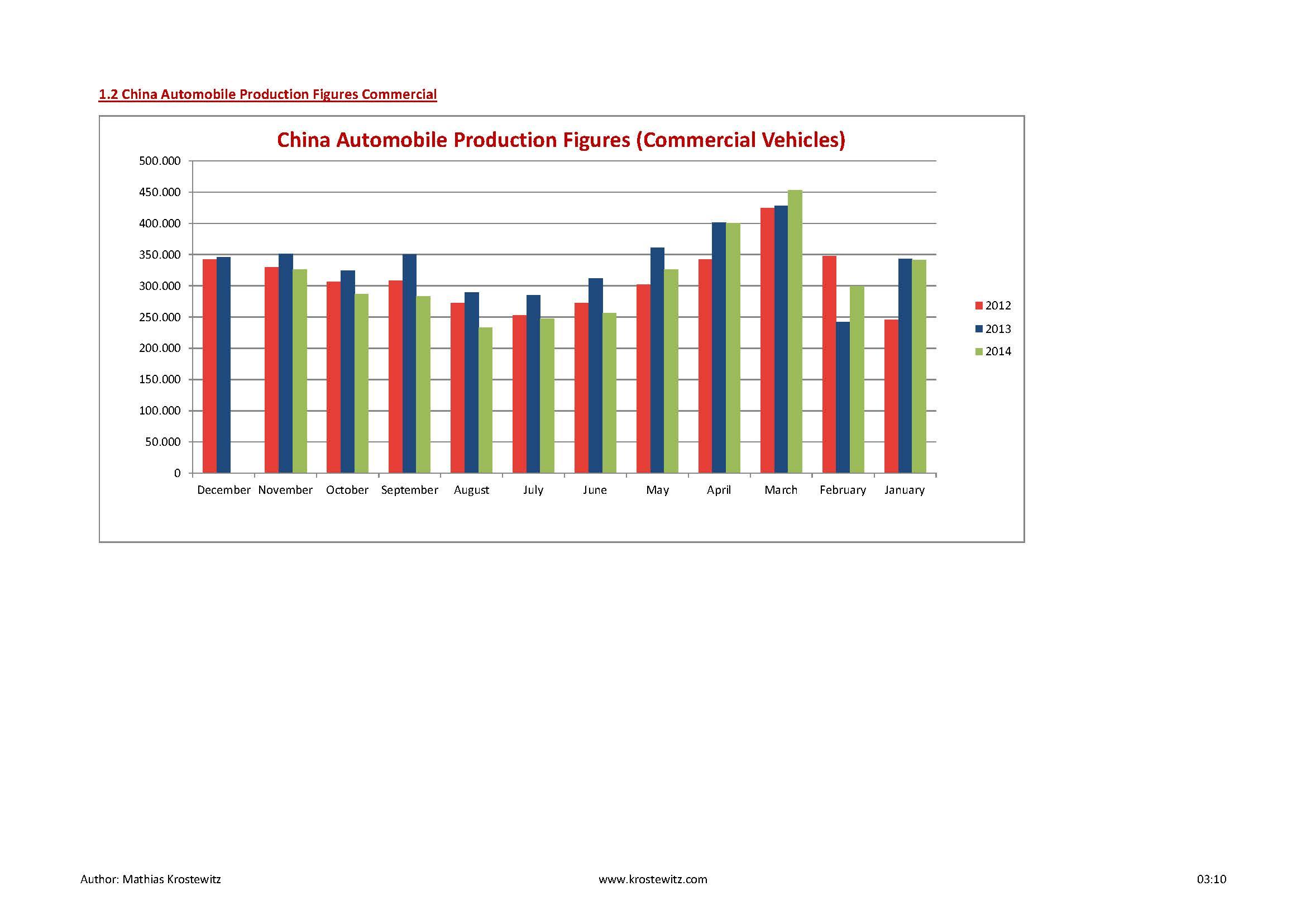 Automotive Data 2014_Seite_04