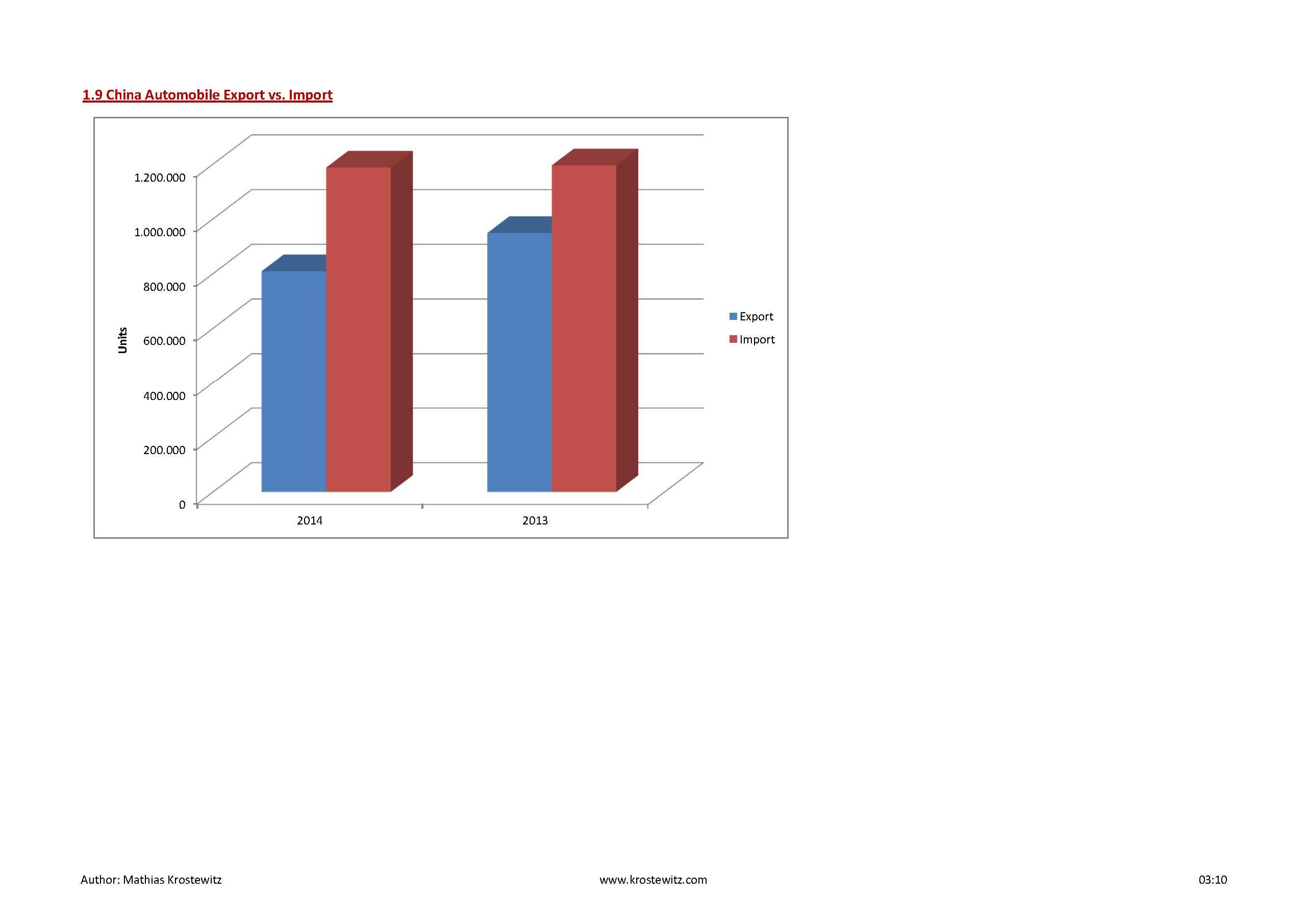 Automotive Data 2014_Seite_12