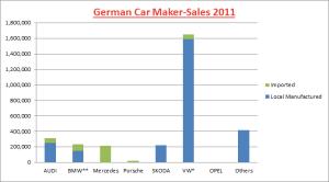 German Car Maker Sales 2011