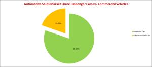 MarketSharePassengerCommercial2012