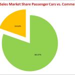 SalesTotal2013Share