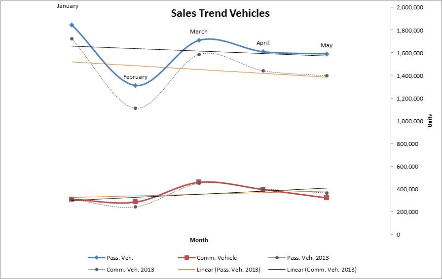 SalesTrend2014-05