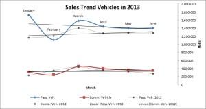 SalesTrendVehicles2013