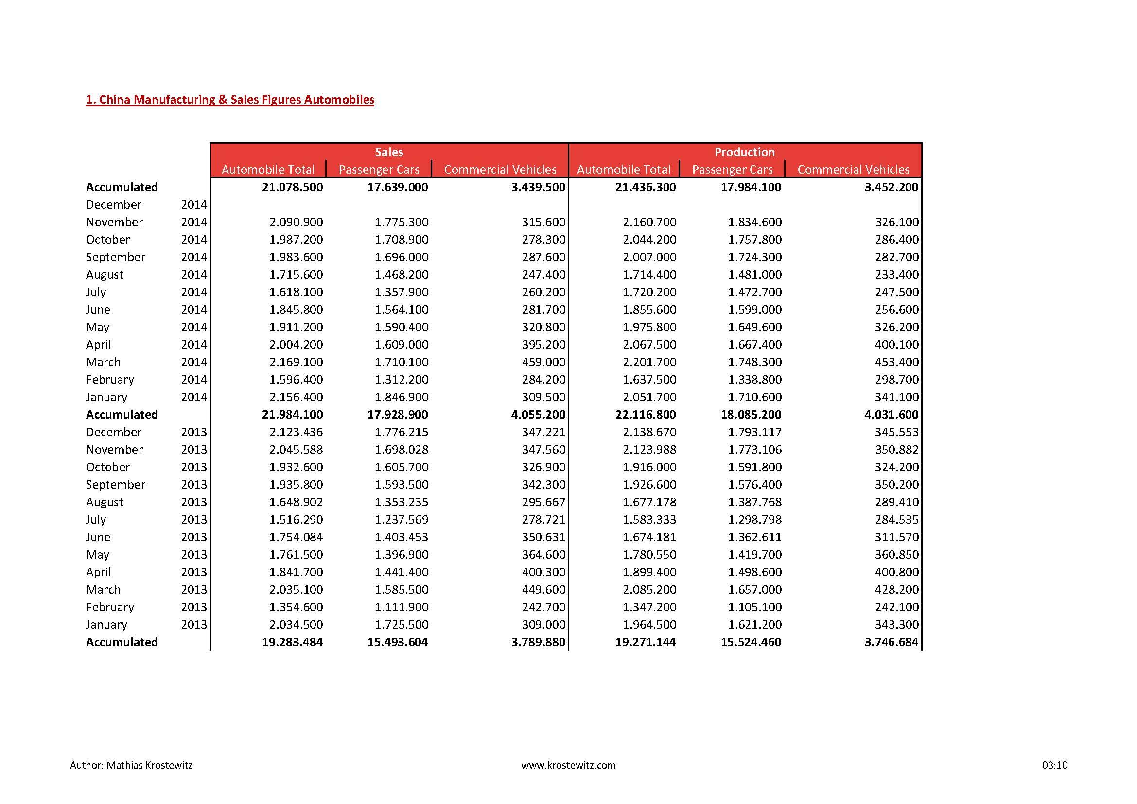 Automotive Data 2014_Seite_01