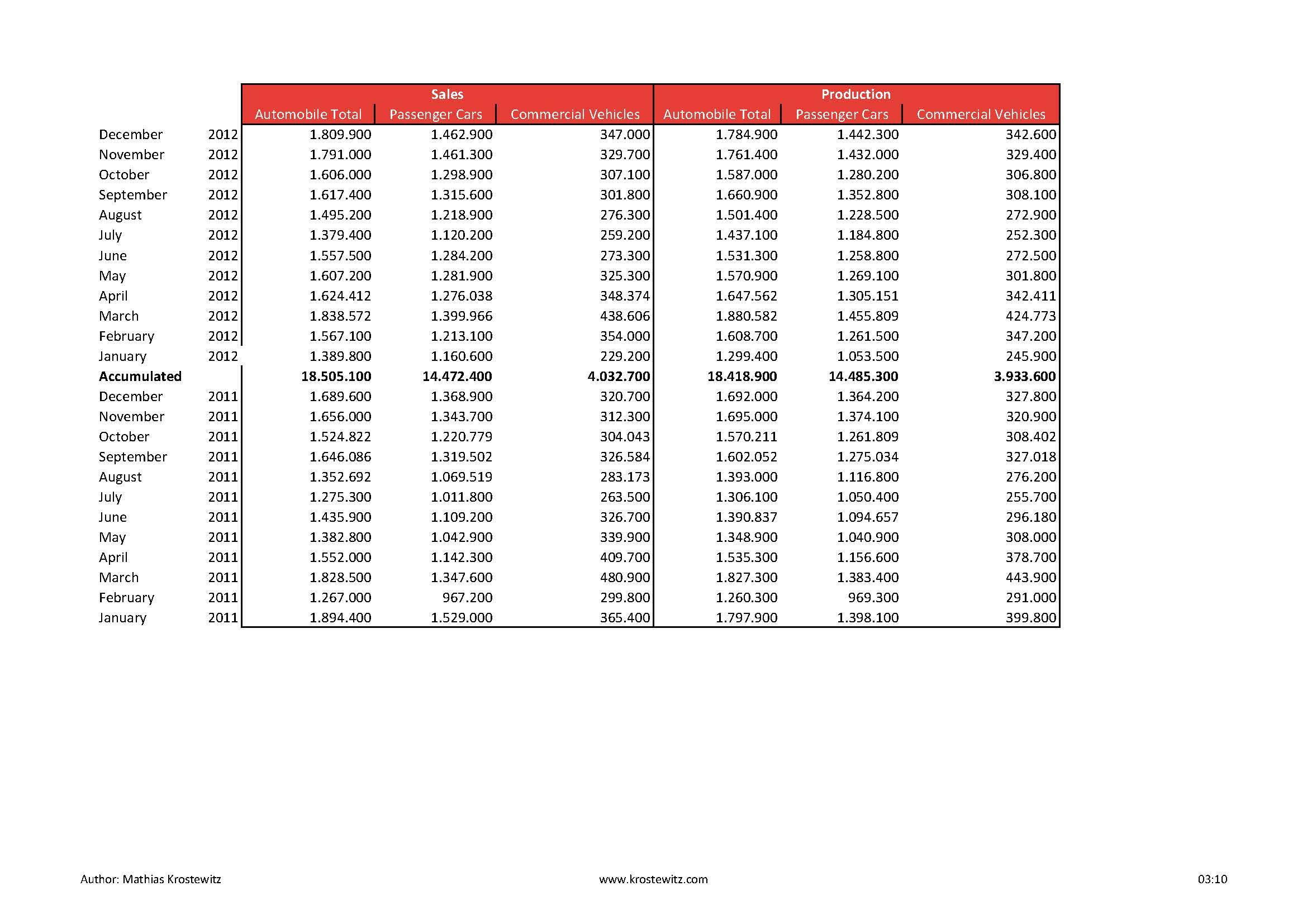 Automotive Data 2014_Seite_02
