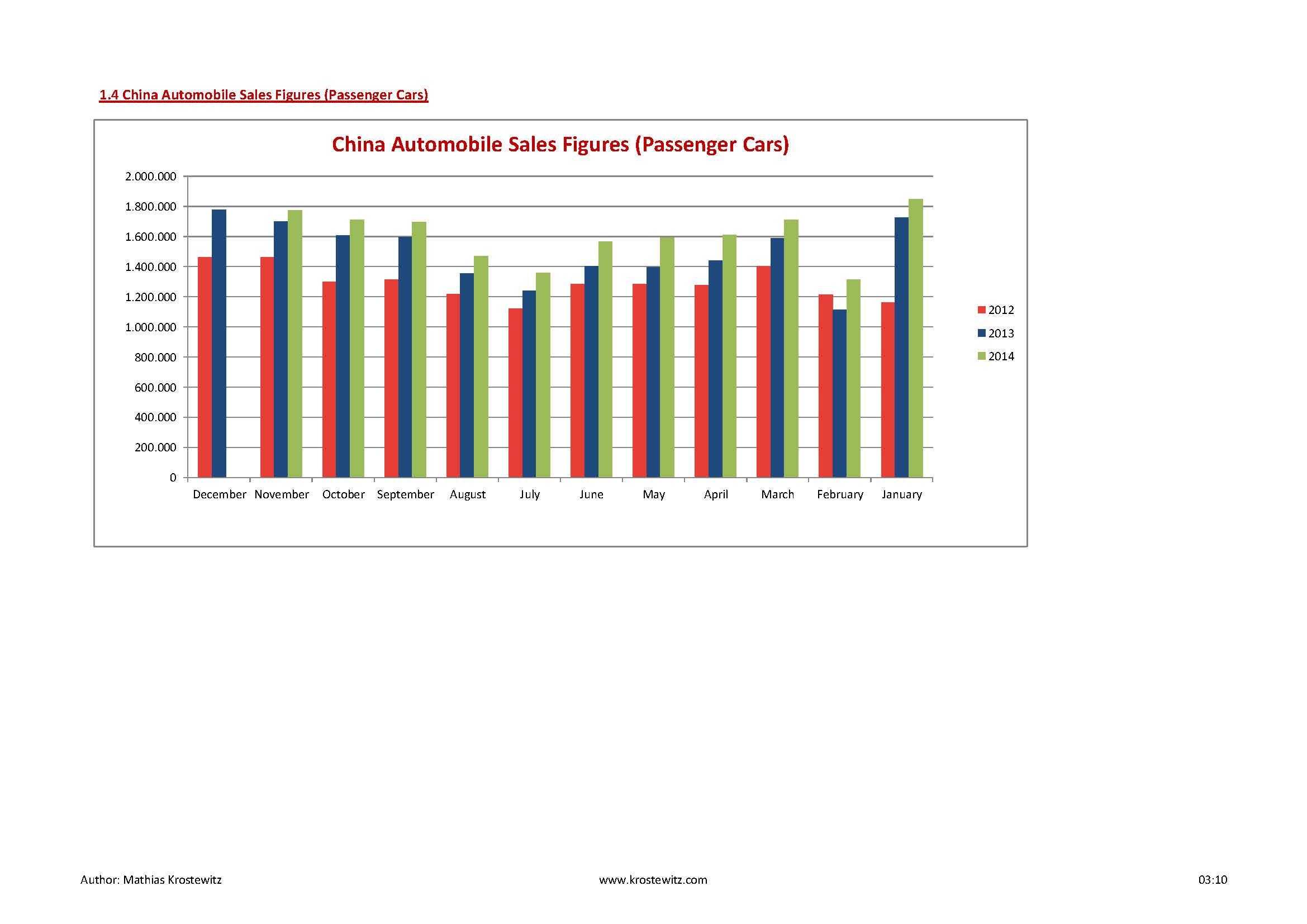 Automotive Data 2014_Seite_05