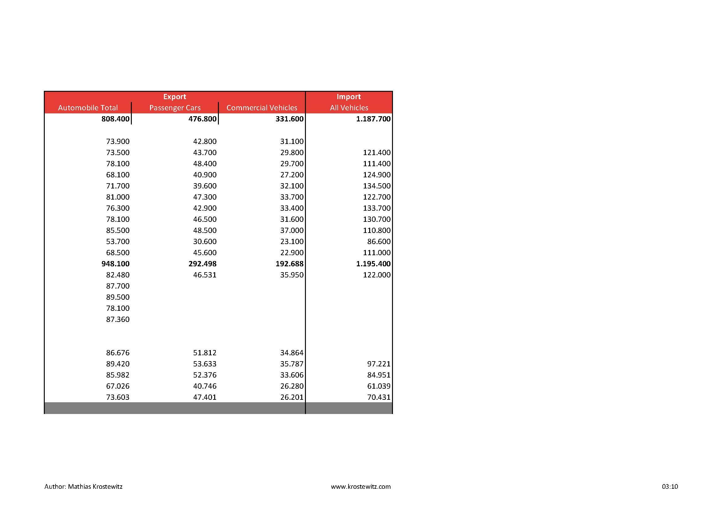 Automotive Data 2014_Seite_07