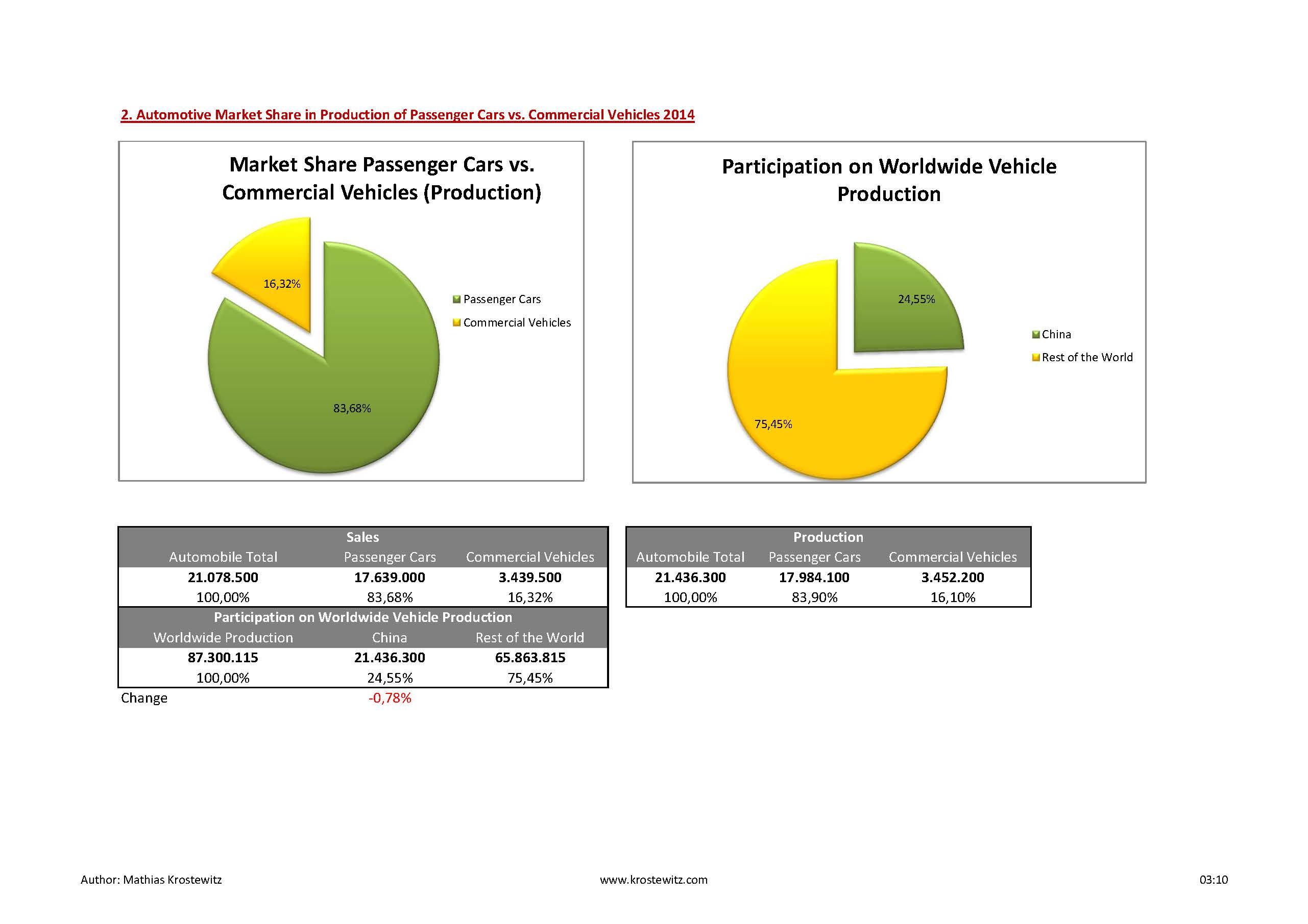 Automotive Data 2014_Seite_13