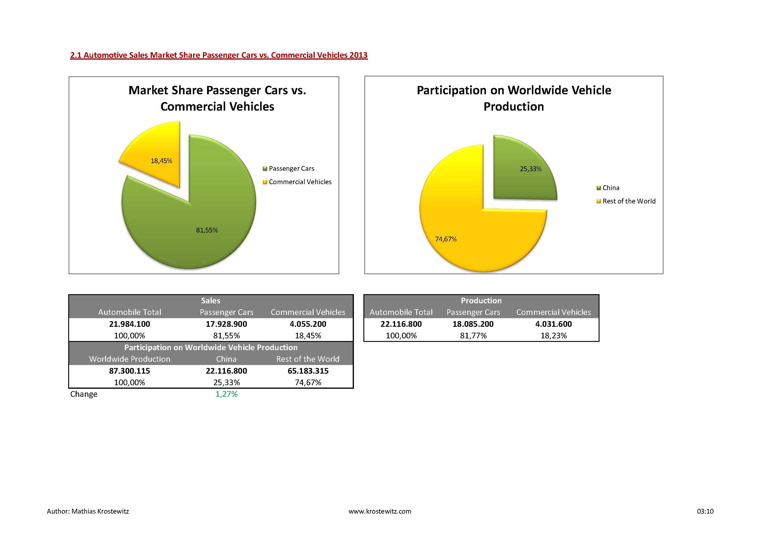 Automotive Data 2014_Seite_14