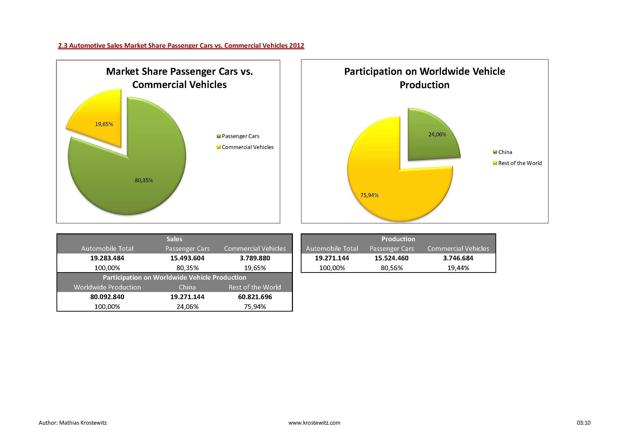 Automotive Data 2014_Seite_15